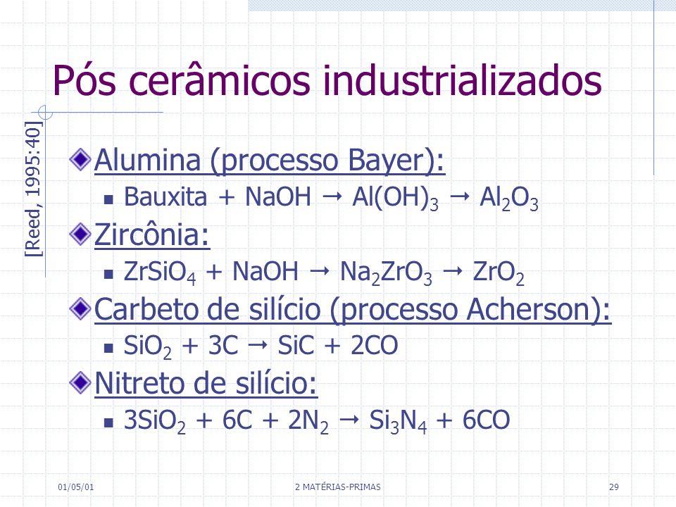Pós cerâmicos industrializados