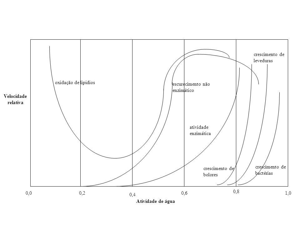 oxidação de lipídiosescurecimento não enzimático. atividade enzimática. crescimento de bolores. crescimento de leveduras.