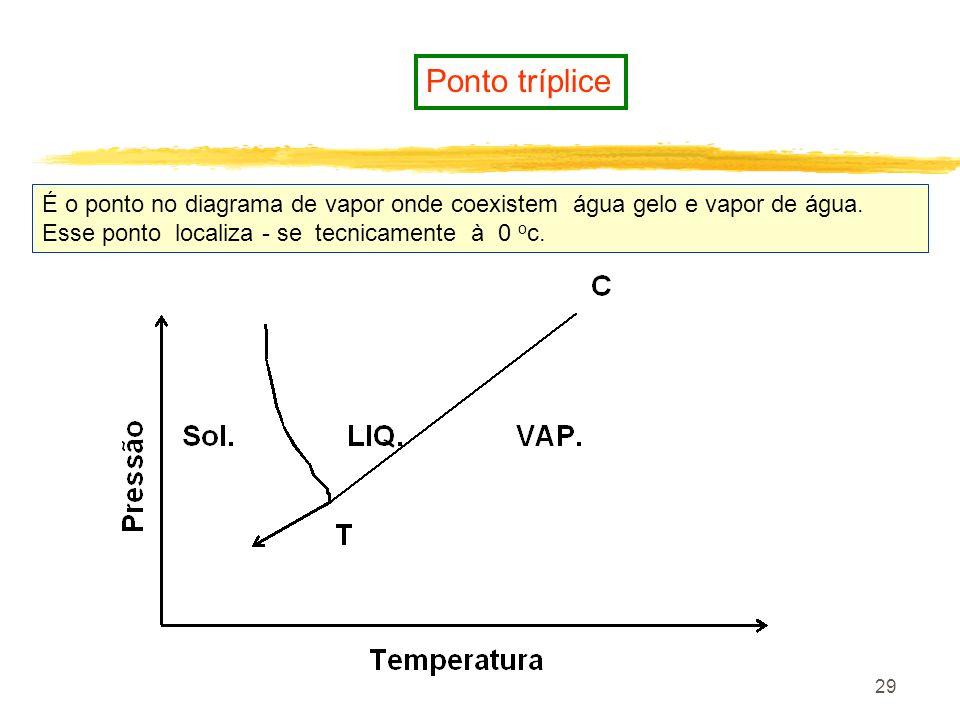 Ponto trípliceÉ o ponto no diagrama de vapor onde coexistem água gelo e vapor de água.