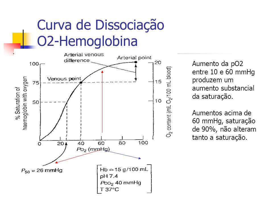 Curva de Dissociação O2-Hemoglobina