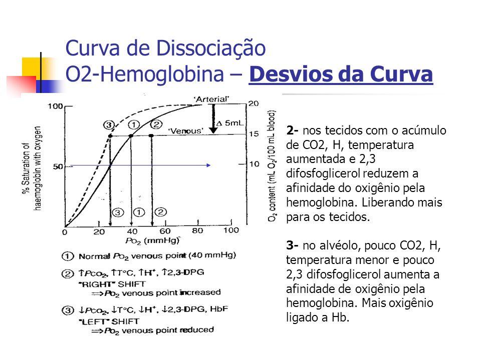 Curva de Dissociação O2-Hemoglobina – Desvios da Curva