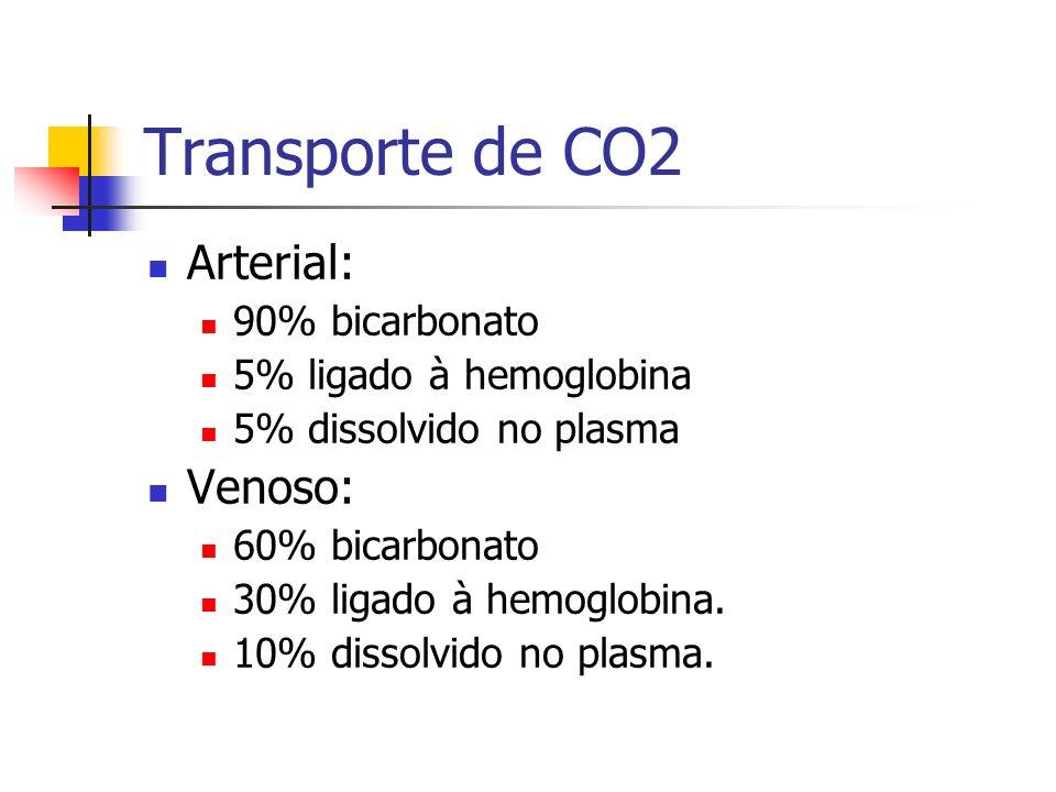 Transporte de CO2 Arterial: Venoso: 90% bicarbonato
