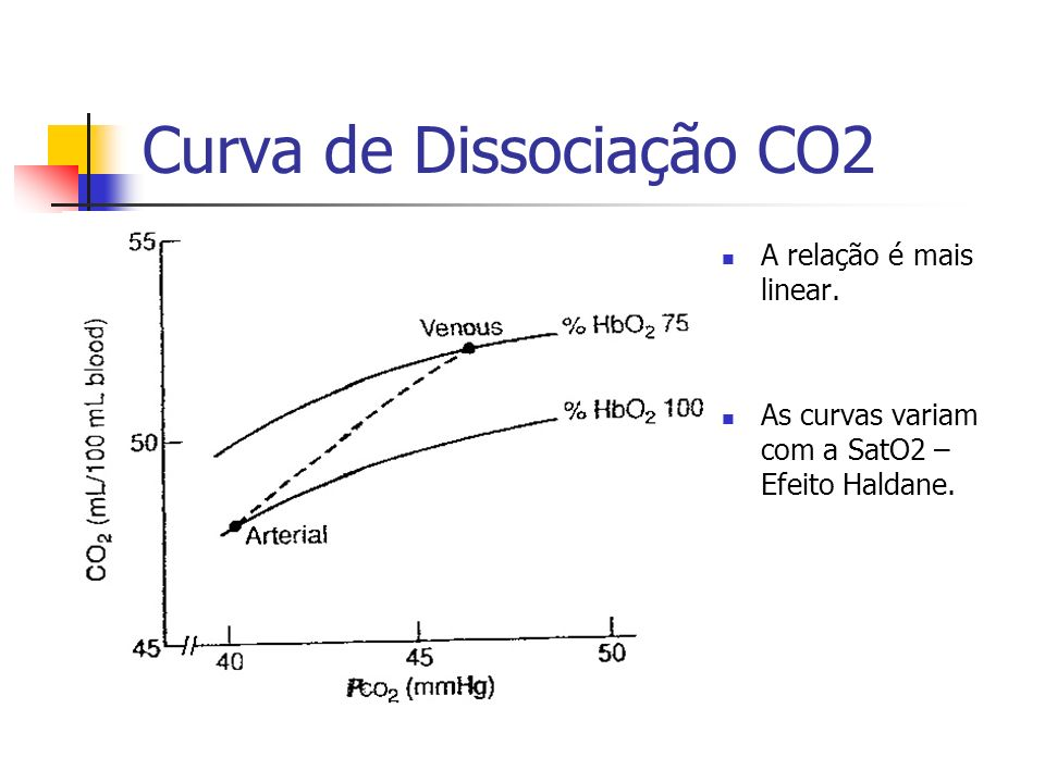 Curva de Dissociação CO2