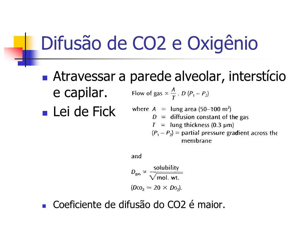 Difusão de CO2 e Oxigênio