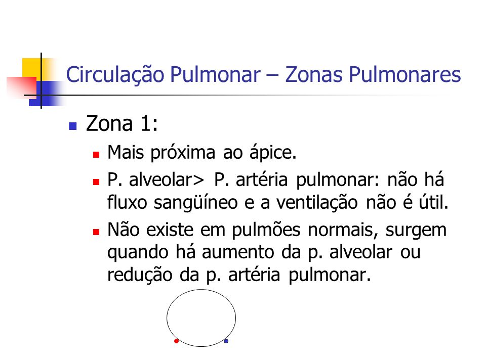 Circulação Pulmonar – Zonas Pulmonares