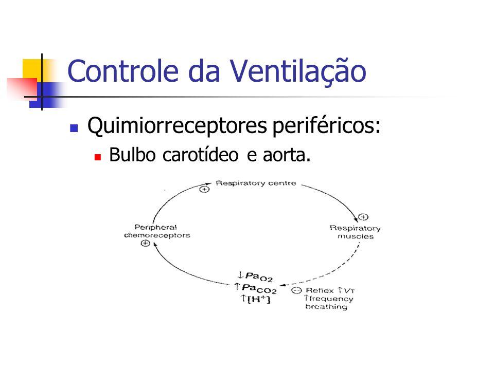 Controle da Ventilação