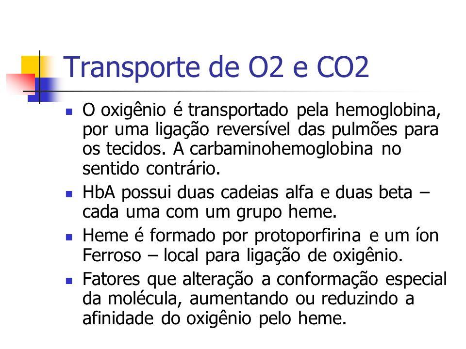 Transporte de O2 e CO2