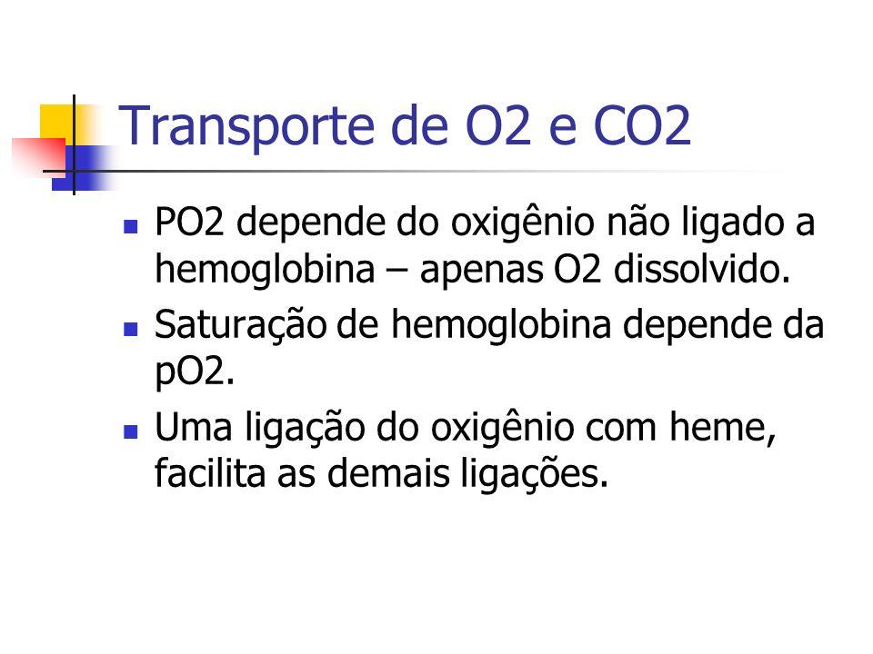 Transporte de O2 e CO2 PO2 depende do oxigênio não ligado a hemoglobina – apenas O2 dissolvido. Saturação de hemoglobina depende da pO2.