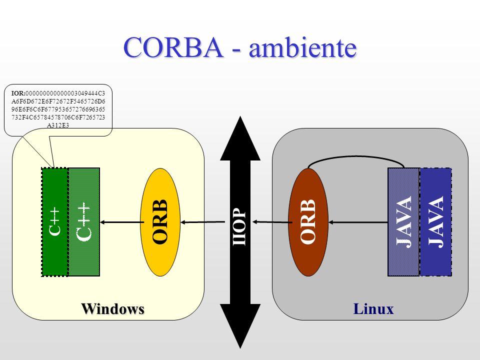 CORBA - ambiente ORB ORB C++ JAVA JAVA IIOP Windows Linux C++