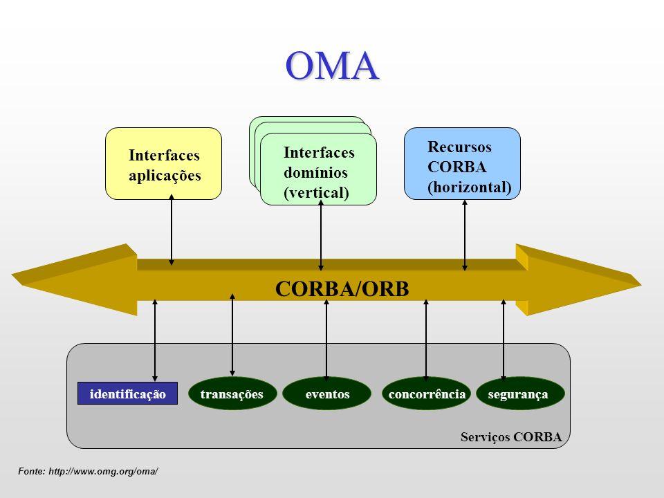 OMA CORBA/ORB Recursos CORBA (horizontal)