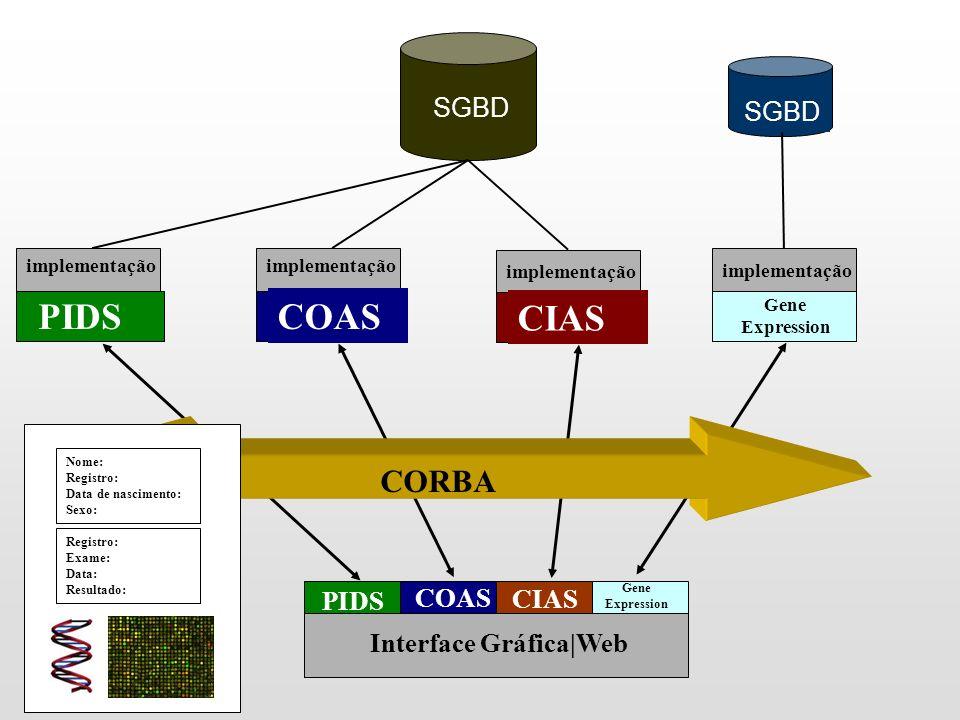 PIDS COAS CIAS CORBA SGBD SGBD PIDS COAS CIAS Interface Gráfica|Web