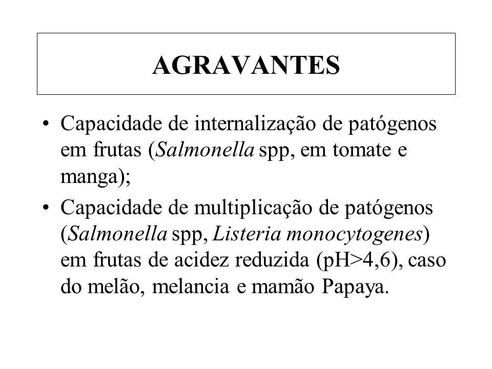 AGRAVANTES Capacidade de internalização de patógenos em frutas (Salmonella spp, em tomate e manga);