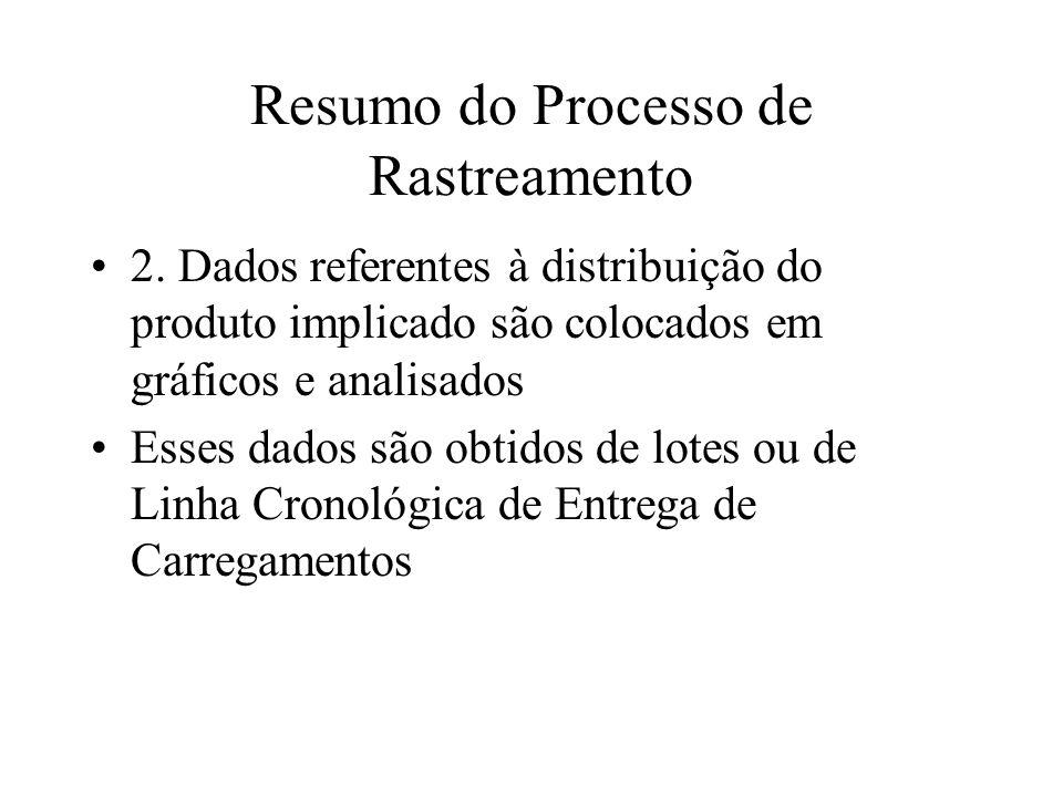 Resumo do Processo de Rastreamento