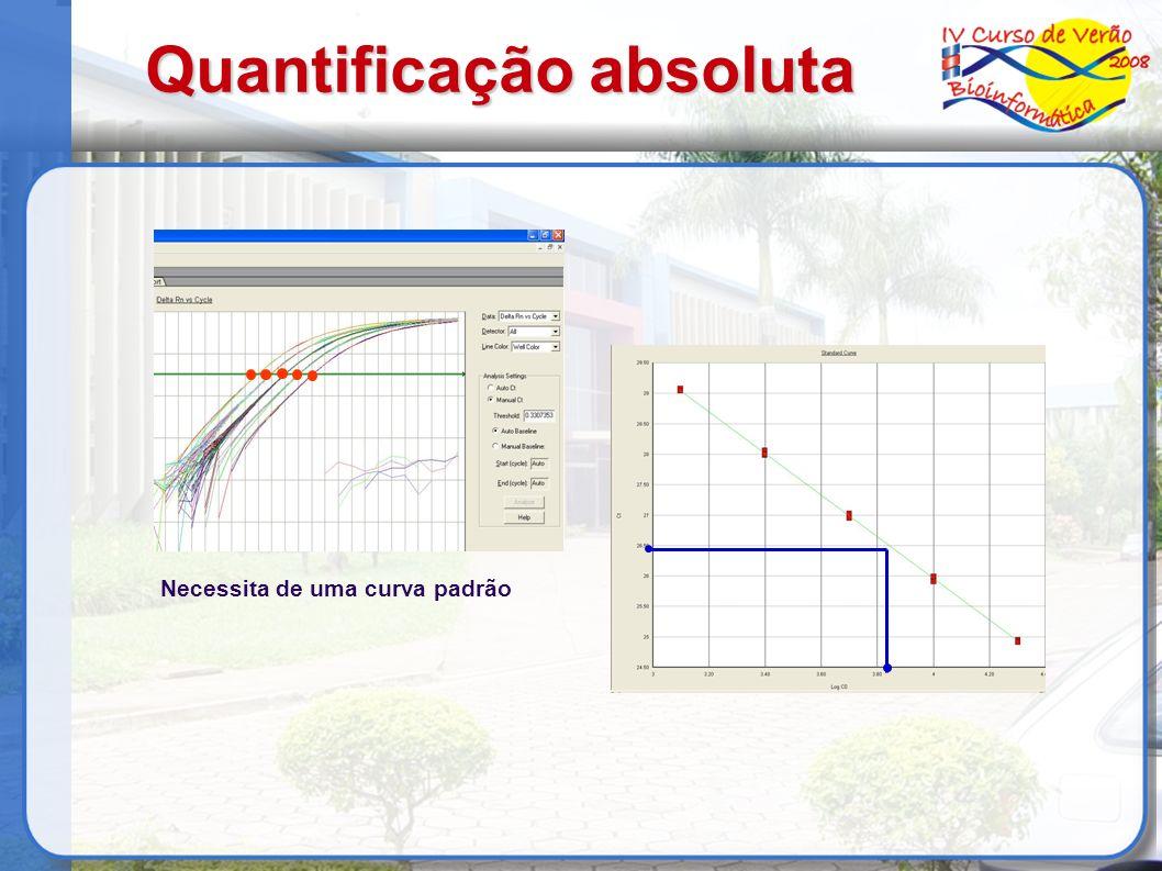 Quantificação absoluta