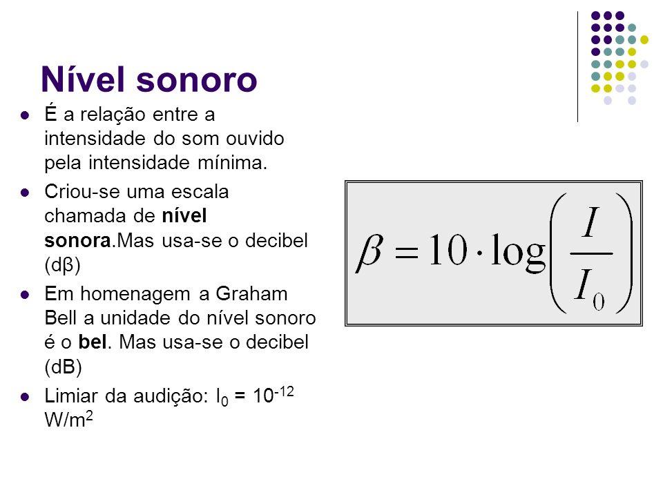 Nível sonoro É a relação entre a intensidade do som ouvido pela intensidade mínima.