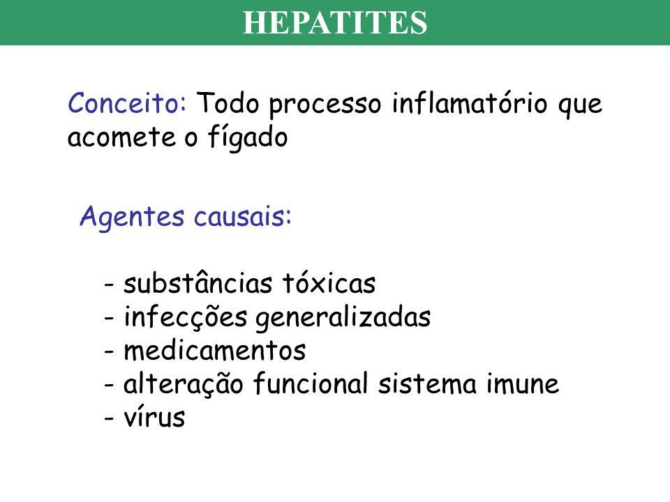 HEPATITES Conceito: Todo processo inflamatório que acomete o fígado