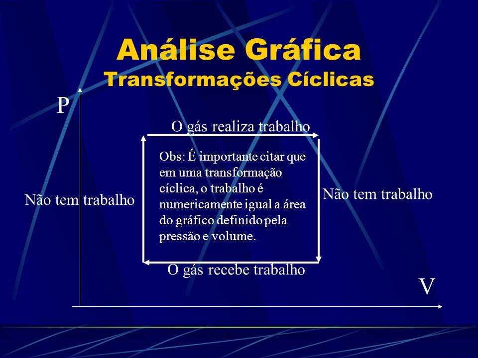 Análise Gráfica Transformações Cíclicas