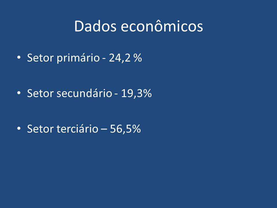 Dados econômicos Setor primário - 24,2 % Setor secundário - 19,3%