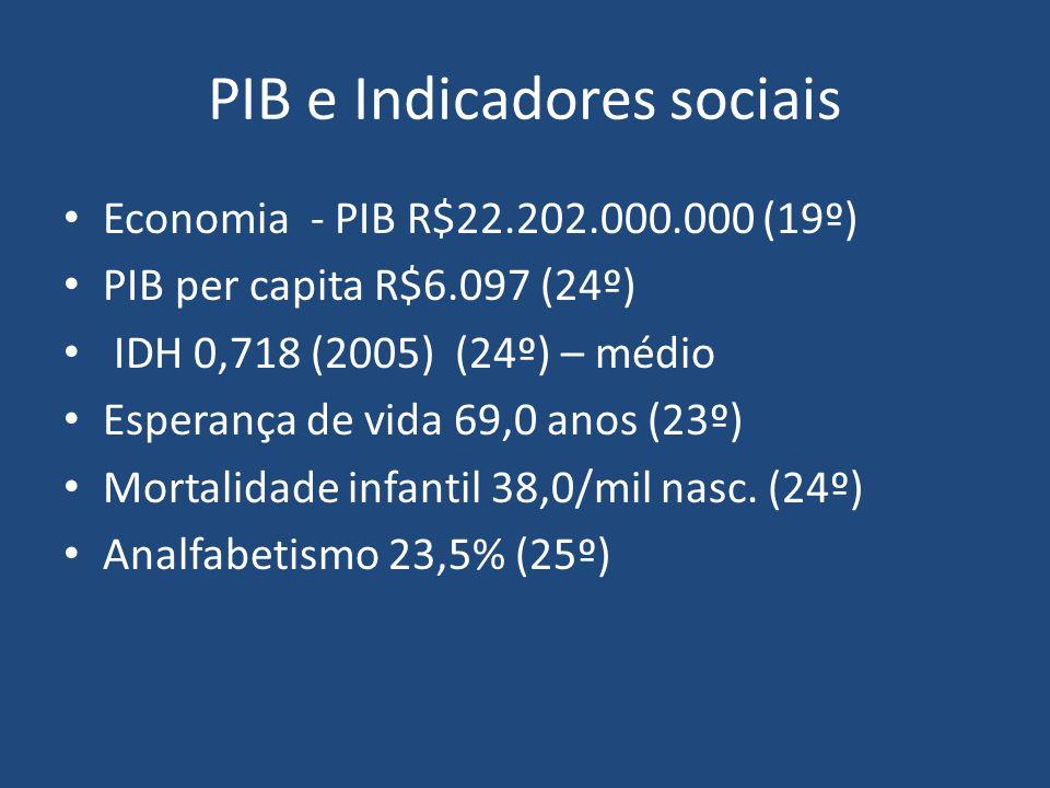 PIB e Indicadores sociais