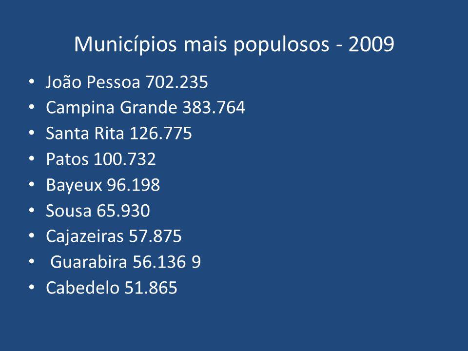 Municípios mais populosos - 2009