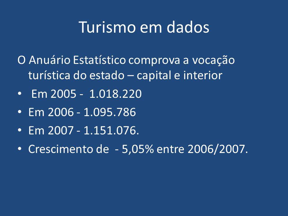 Turismo em dados O Anuário Estatístico comprova a vocação turística do estado – capital e interior.