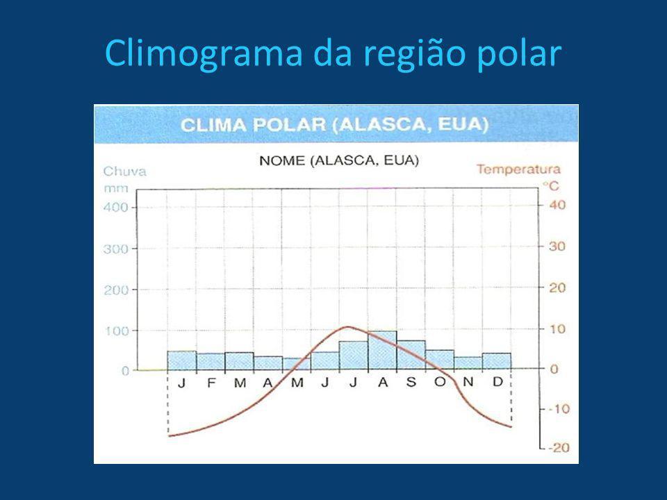 Climograma da região polar