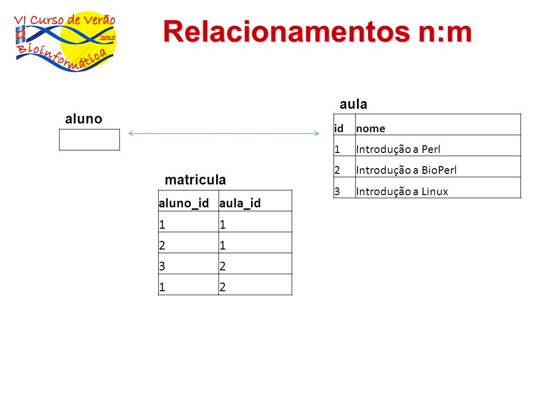 Relacionamentos n:m aula aluno matricula aluno_id aula_id 1 2 3 id