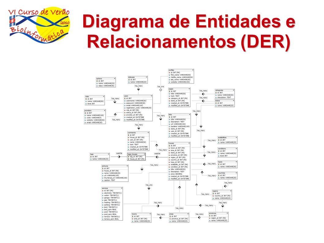Diagrama de Entidades e Relacionamentos (DER)