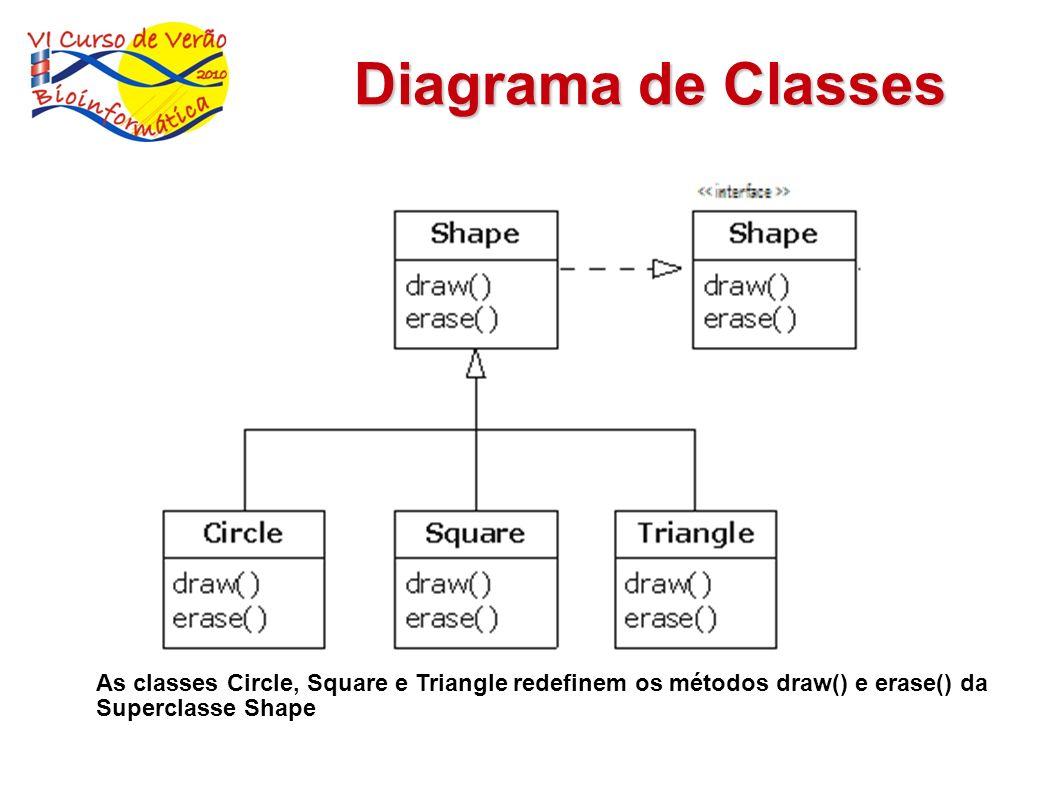 Diagrama de ClassesAs classes Circle, Square e Triangle redefinem os métodos draw() e erase() da.
