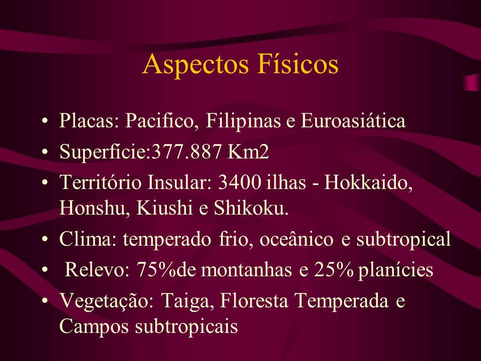 Aspectos Físicos Placas: Pacifico, Filipinas e Euroasiática