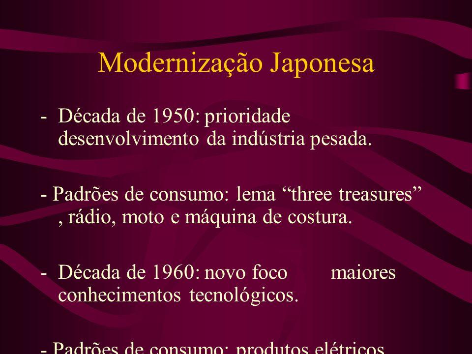 Modernização Japonesa