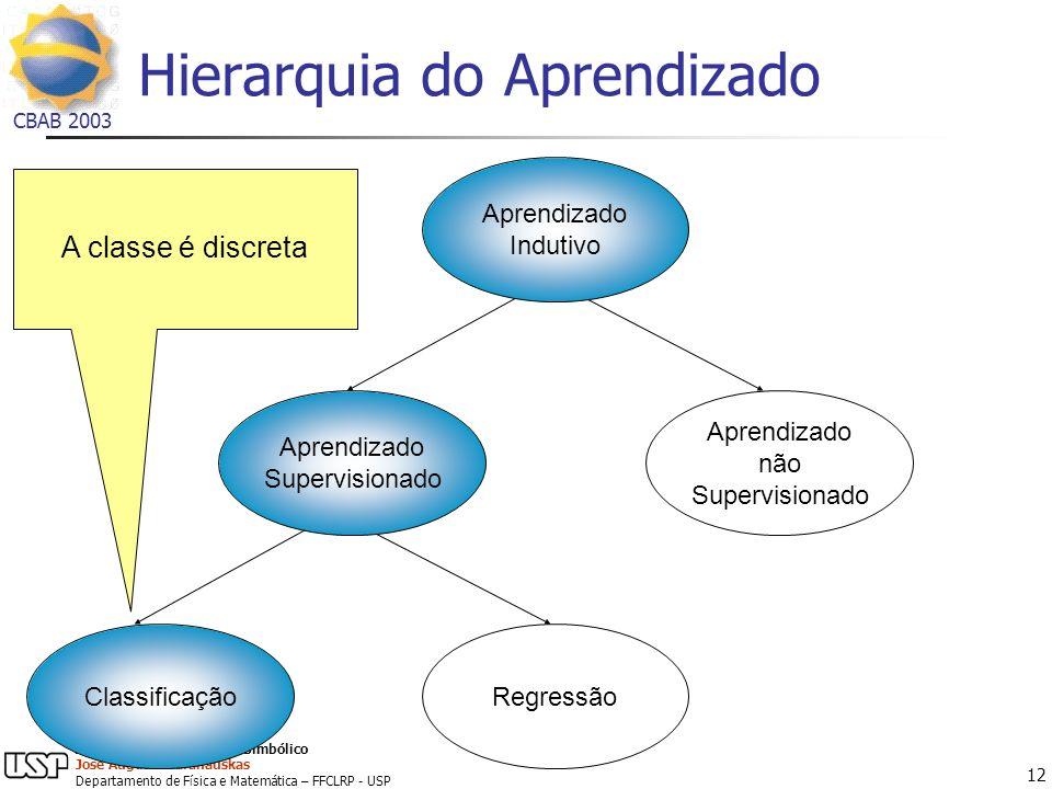Hierarquia do Aprendizado