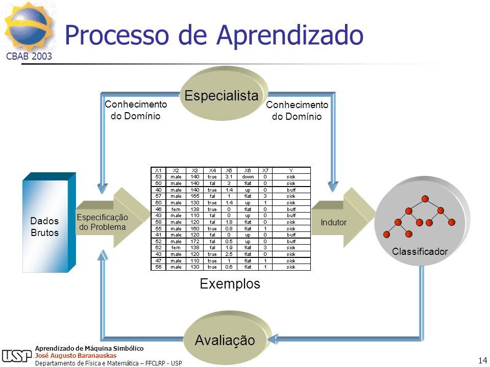 Processo de Aprendizado