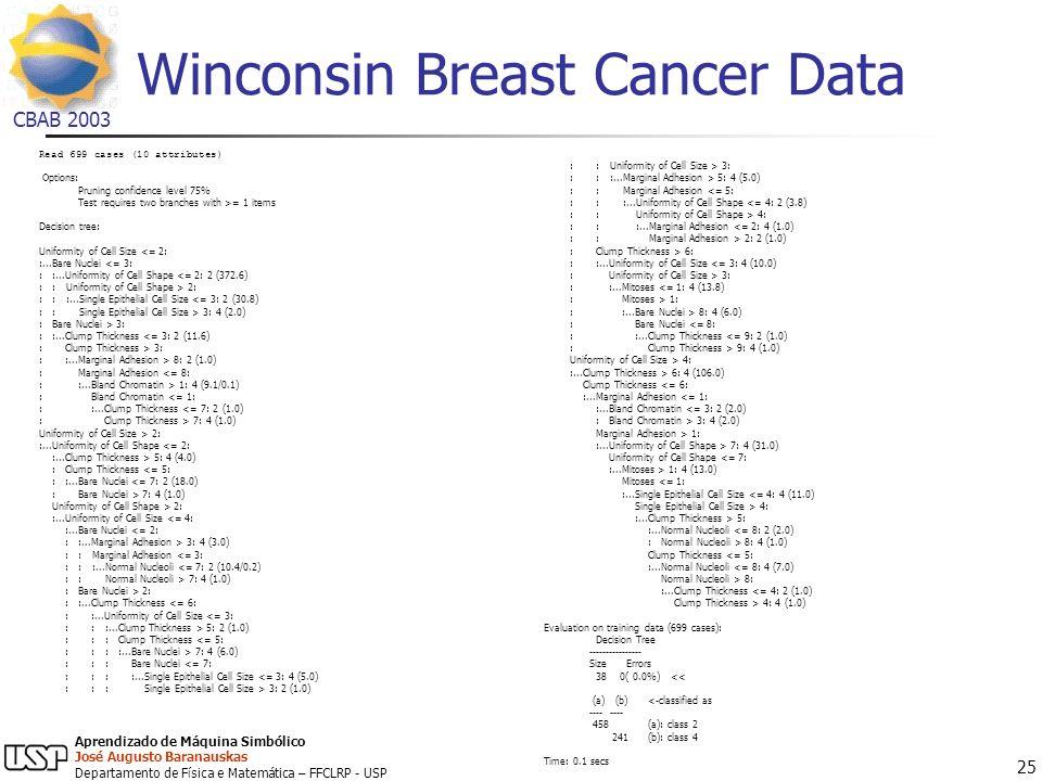 Winconsin Breast Cancer Data
