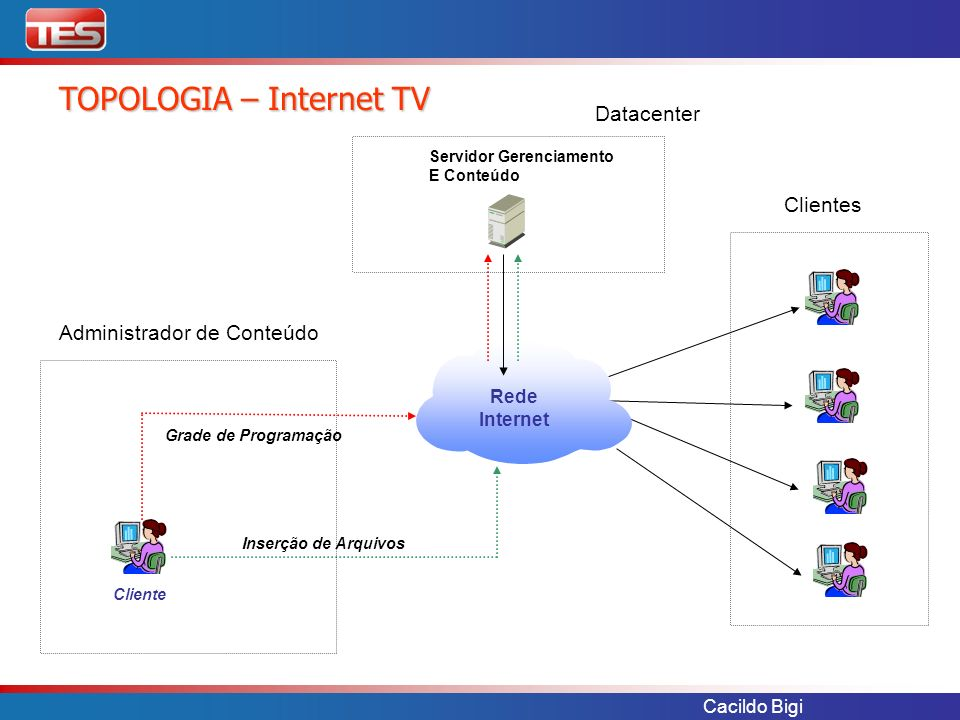 TOPOLOGIA – Internet TV