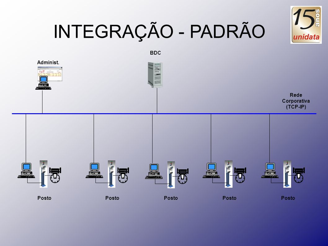 Rede Corporativa (TCP-IP)