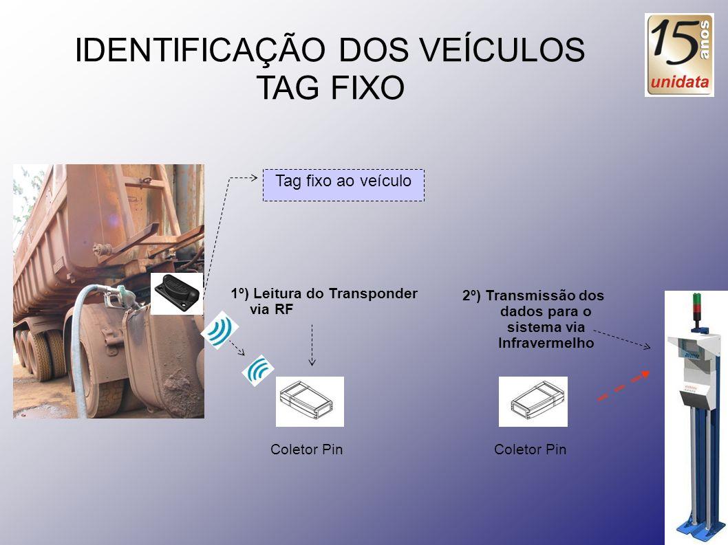 2º) Transmissão dos dados para o sistema via Infravermelho