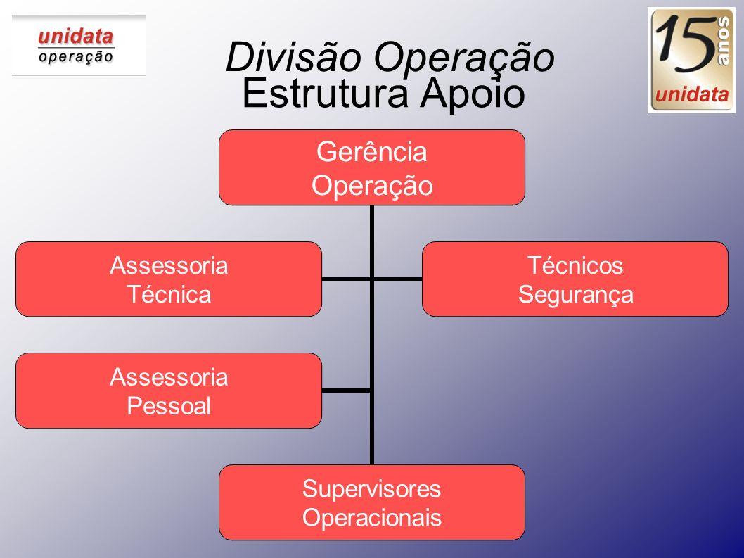 Divisão Operação Estrutura Apoio