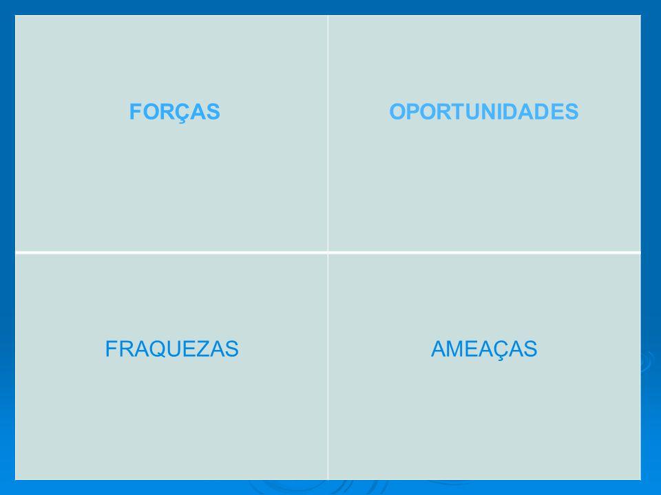 FORÇAS OPORTUNIDADES FRAQUEZAS AMEAÇAS