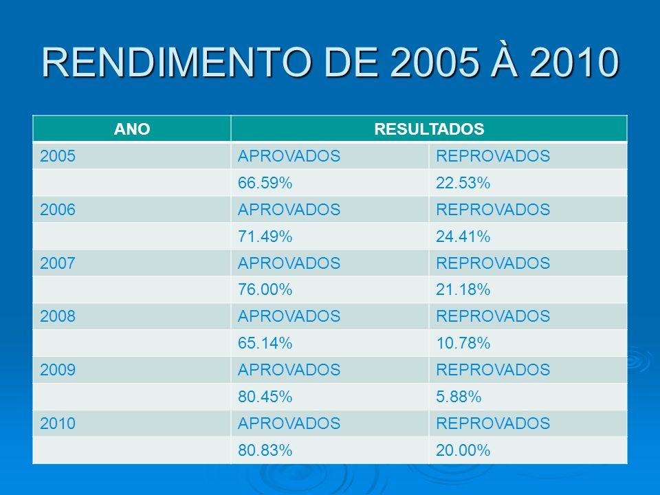 RENDIMENTO DE 2005 À 2010 ANO RESULTADOS 2005 APROVADOS REPROVADOS