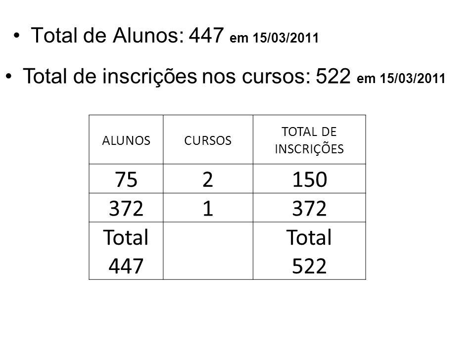 75 2 150 372 1 Total 447 Total 522 Total de Alunos: 447 em 15/03/2011