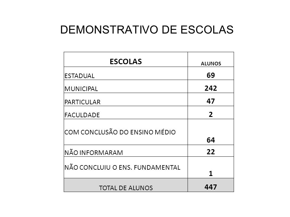 DEMONSTRATIVO DE ESCOLAS