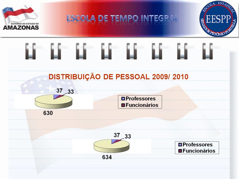 DISTRIBUIÇÃO DE PESSOAL 2009/ 2010