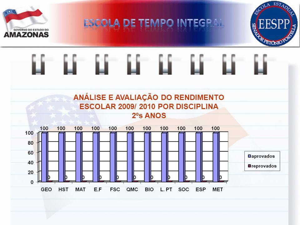 ANÁLISE E AVALIAÇÃO DO RENDIMENTO ESCOLAR 2009/ 2010 POR DISCIPLINA
