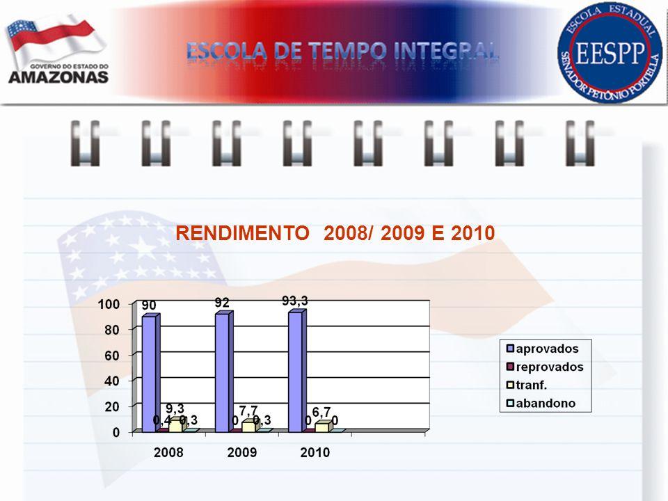 RENDIMENTO 2008/ 2009 E 2010