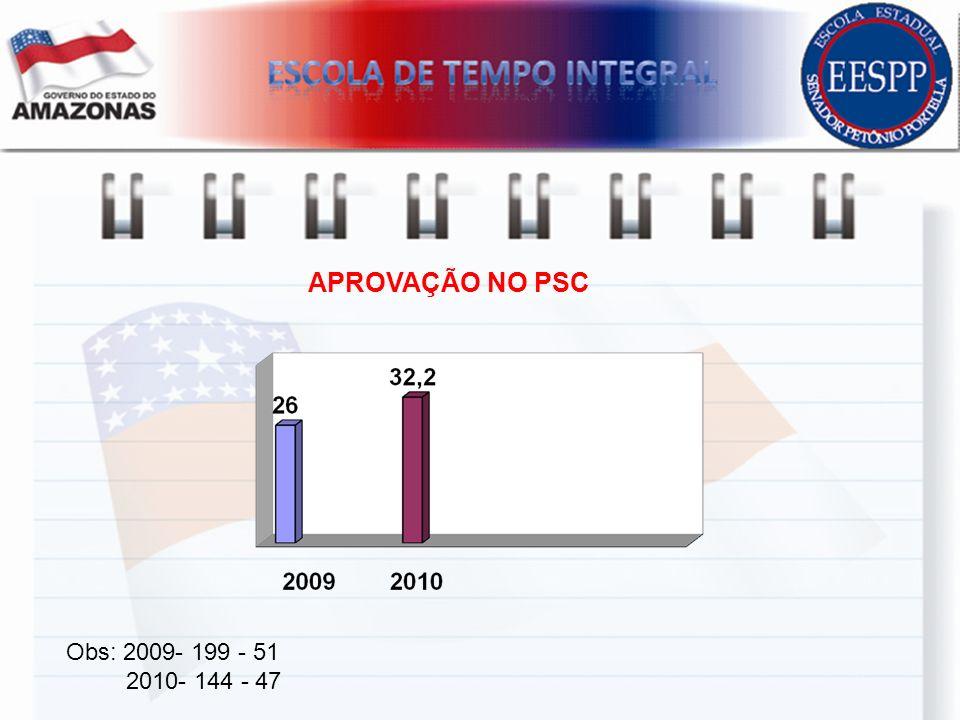 APROVAÇÃO NO PSC Obs: 2009- 199 - 51 2010- 144 - 47
