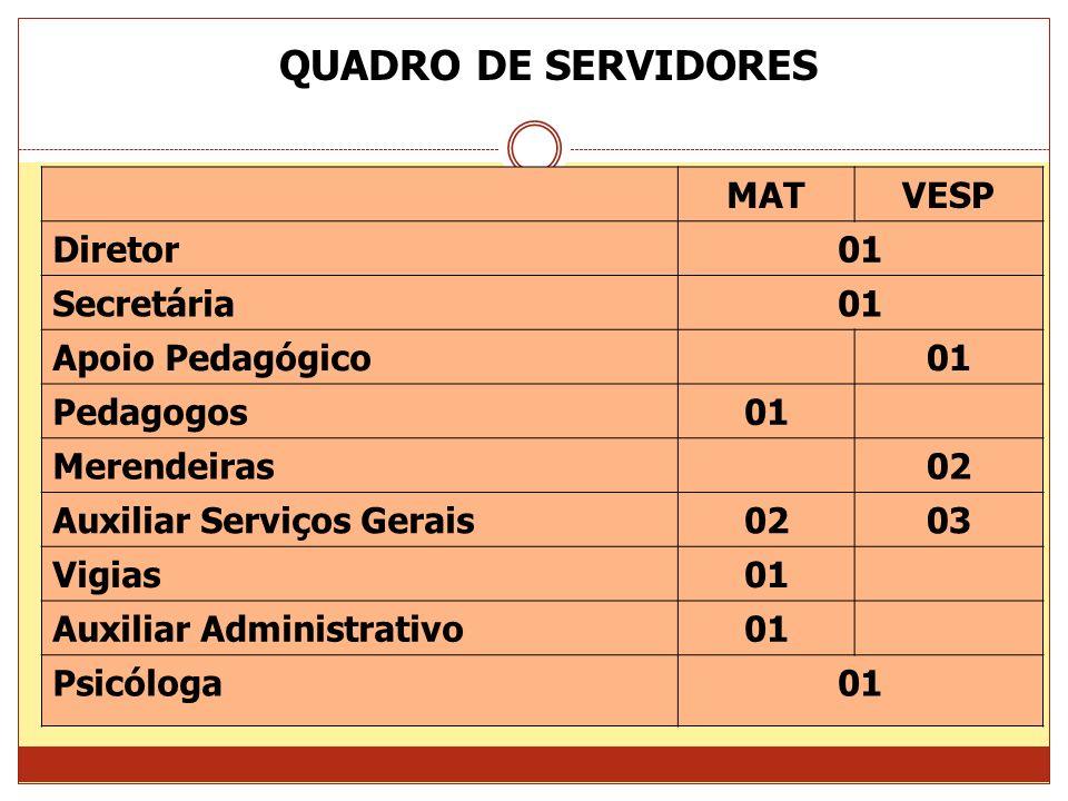 QUADRO DE SERVIDORES MAT VESP Diretor 01 Secretária Apoio Pedagógico