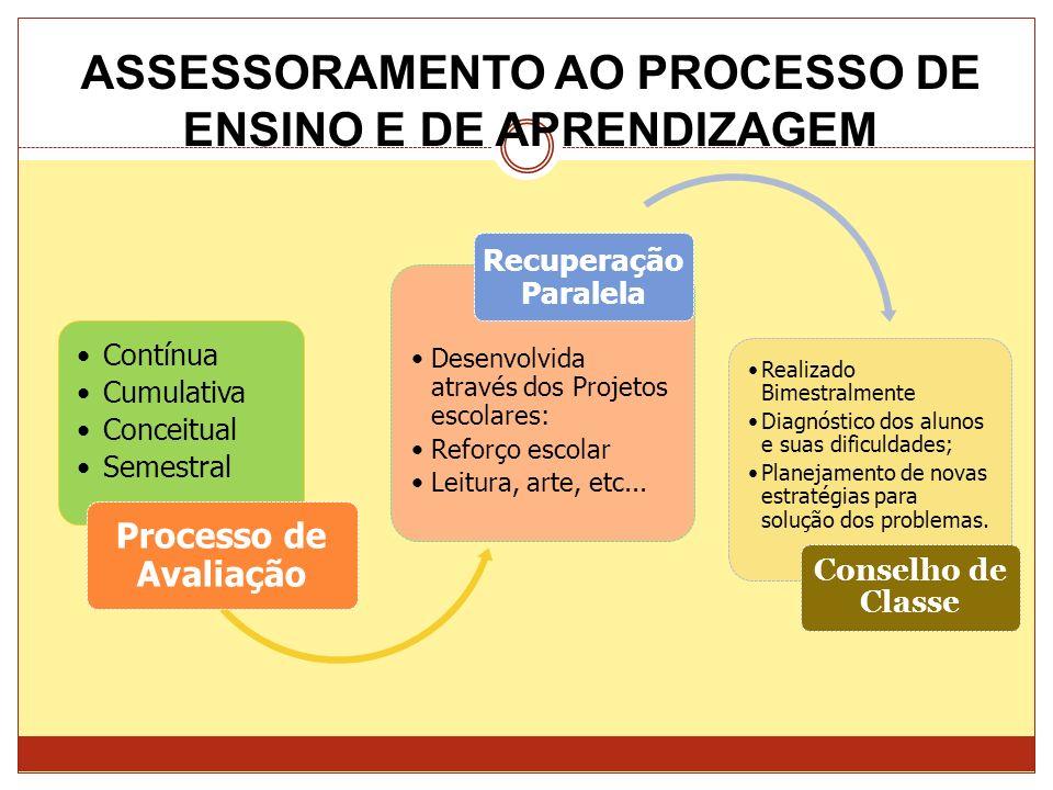 ASSESSORAMENTO AO PROCESSO DE ENSINO E DE APRENDIZAGEM