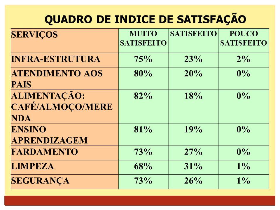 QUADRO DE INDICE DE SATISFAÇÃO
