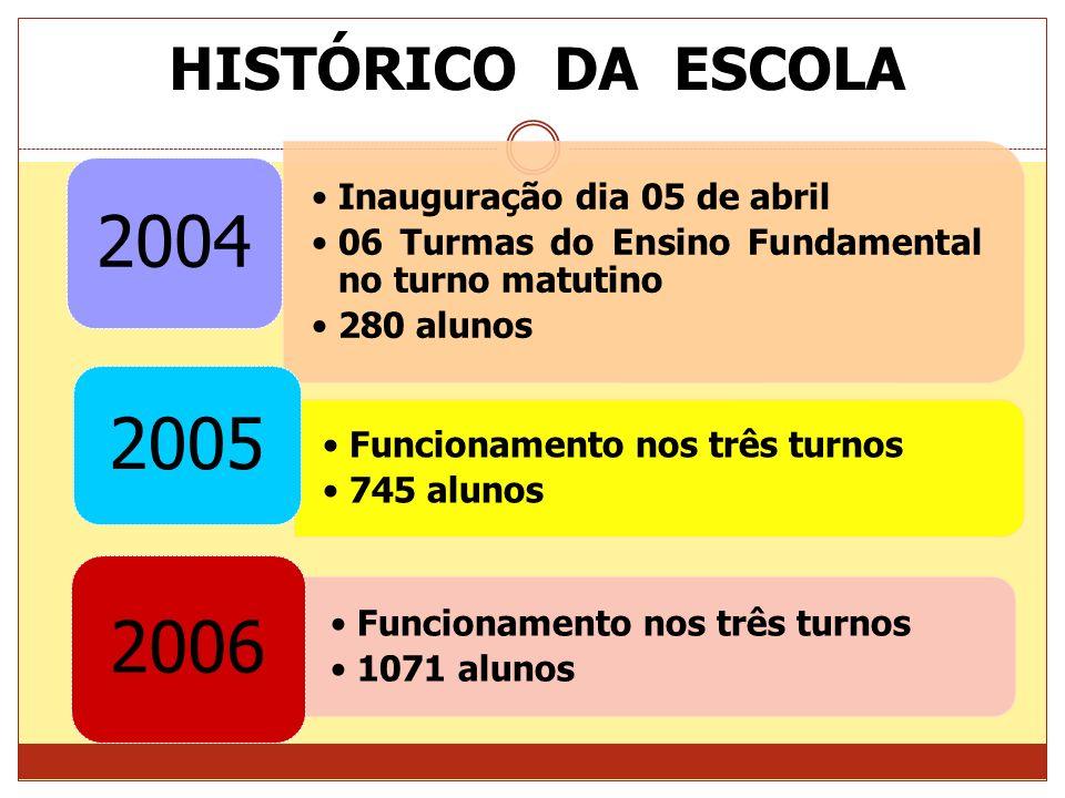 2004 2005 2006 HISTÓRICO DA ESCOLA Inauguração dia 05 de abril